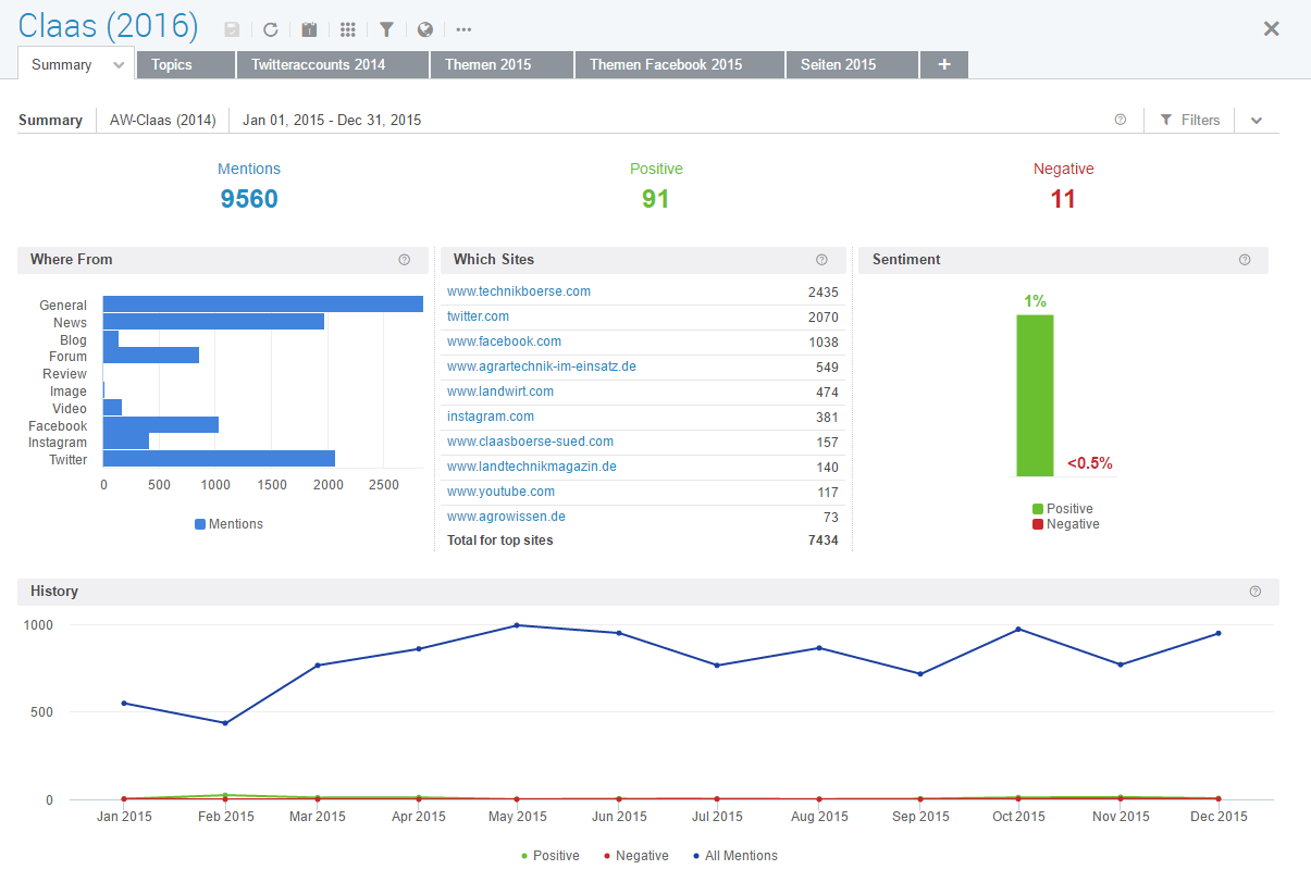 Social Media Monitoring - Chart 1 - Dashboard - Claas