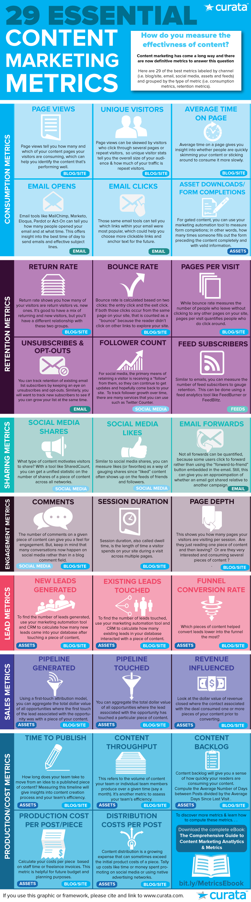 Infografik-Curata-Content-Marketing-Kennzahlen
