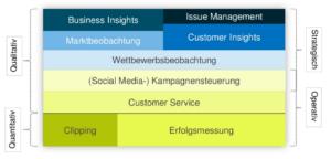Social Media Monitoring - Chart 2 - Anwendungsfelder