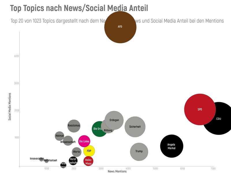 Deutschlandtrend September 2018 - News/Social Media Vergleich