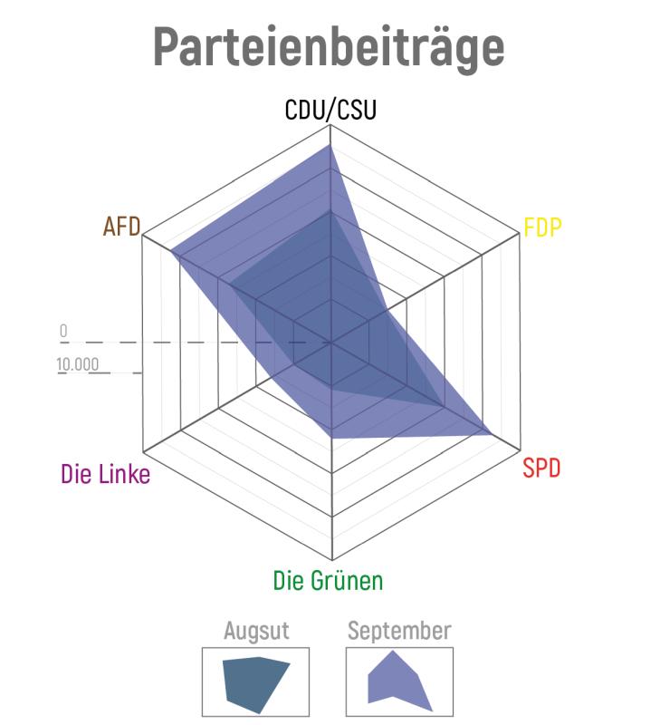 Deutschlandtrend September 2018 - Parteientrend