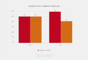 B2B Social Media Ranking 2015 - Facebook Comments Posts