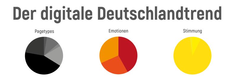Der digitale Deutschlandtrend von Volker Davids